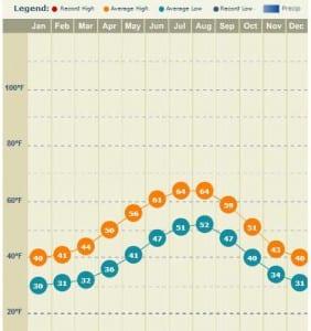 Ketchikan Alaska Average Temperatures