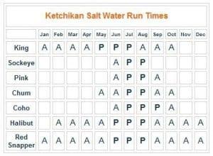 Best Ketchikan Fising Times